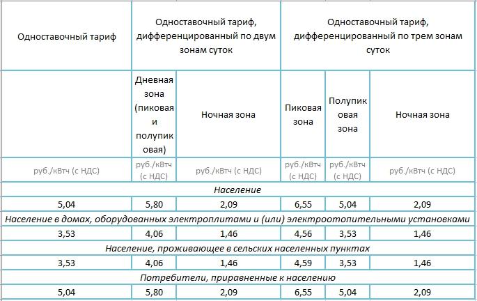 Тарифы на электроэнергию в Чехове и Чеховском районе в 2018 году